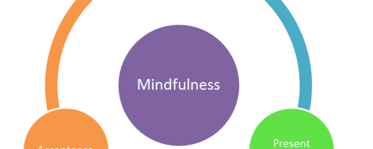 Mindfullness Benefits